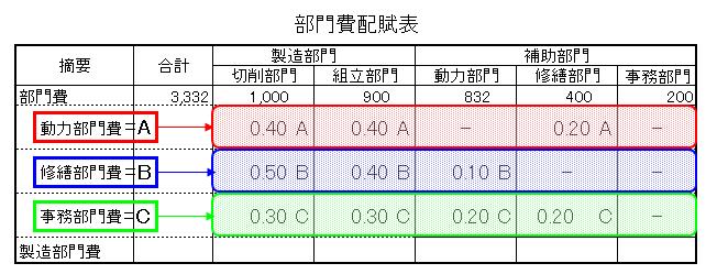 3-1部門費配賦表(連立方程式法)