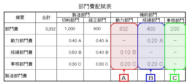 3-2部門費配賦表(連立方程式法)