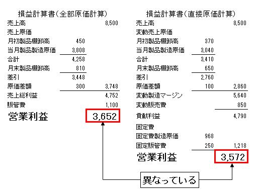1損益計算書(全部原価と直接原価)