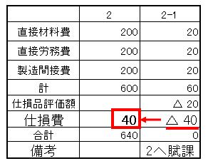 33仕損(仕損費直接経費処理)