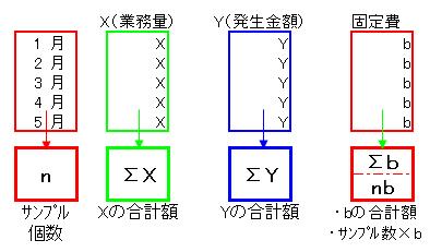 20最小自乗法 公式1